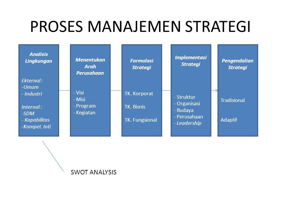 PROSES MANAJEMEN STRATEGI Analisis Lingkungan Ekternal : -Umum - Industri Internal : -SDM - Kapabilitas -Kompet.