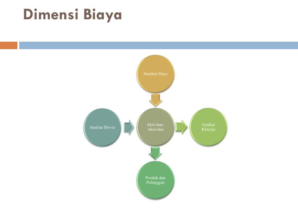 Dimensi Biaya Aktivitas- Aktivitas Sumber Daya Analisa KInerja Produk dan Pelanggan Analisa Driver