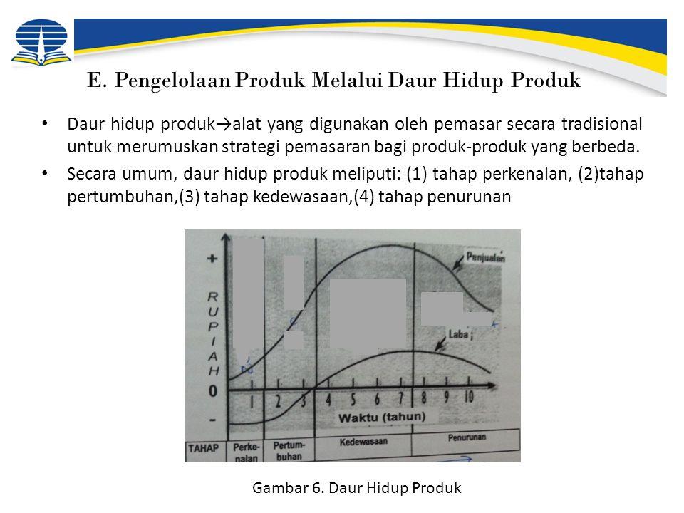 E. Pengelolaan Produk Melalui Daur Hidup Produk Daur hidup produk→alat yang digunakan oleh pemasar secara tradisional untuk merumuskan strategi pemasa