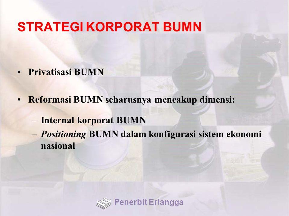 STRATEGI KORPORAT BUMN Privatisasi BUMN Reformasi BUMN seharusnya mencakup dimensi: –Internal korporat BUMN –Positioning BUMN dalam konfigurasi sistem
