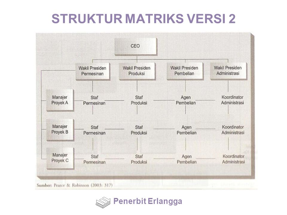 STRUKTUR MATRIKS VERSI 2 Penerbit Erlangga