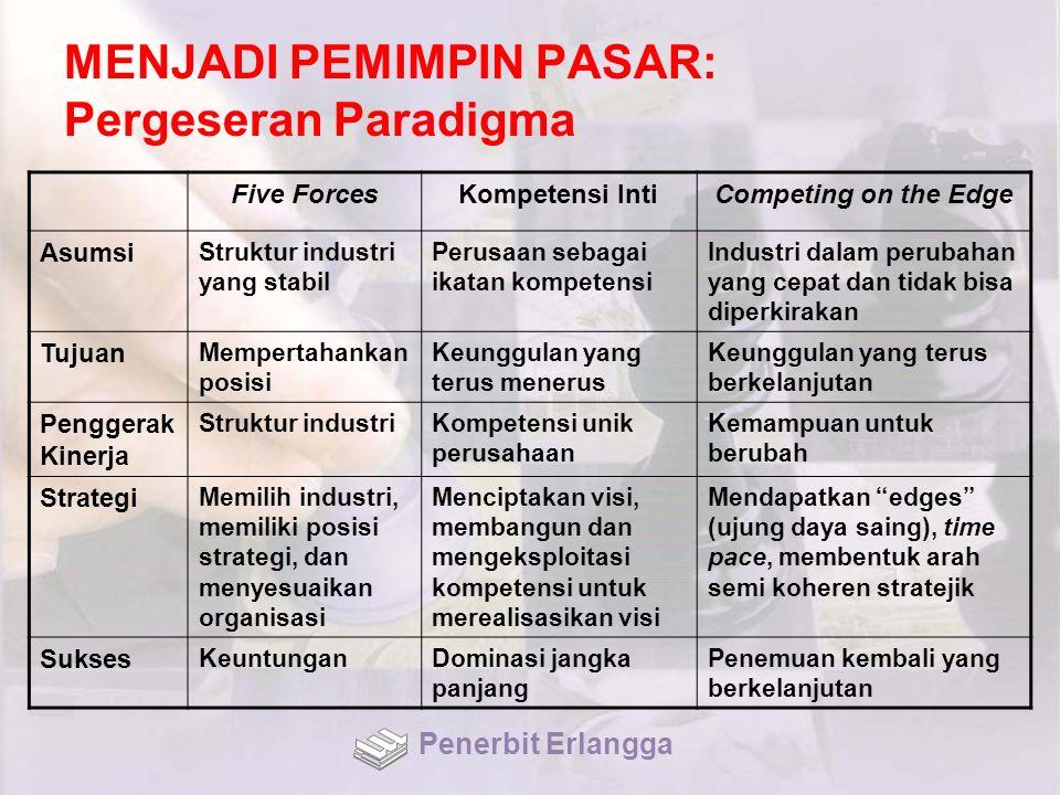 MENJADI PEMIMPIN PASAR: Pergeseran Paradigma Five ForcesKompetensi IntiCompeting on the Edge Asumsi Struktur industri yang stabil Perusaan sebagai ika
