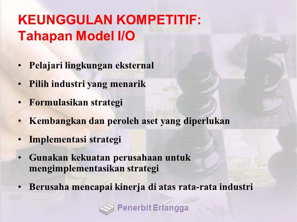 KEUNGGULAN KOMPETITIF: Tahapan Model I/O Pelajari lingkungan eksternal Pilih industri yang menarik Formulasikan strategi Kembangkan dan peroleh aset y