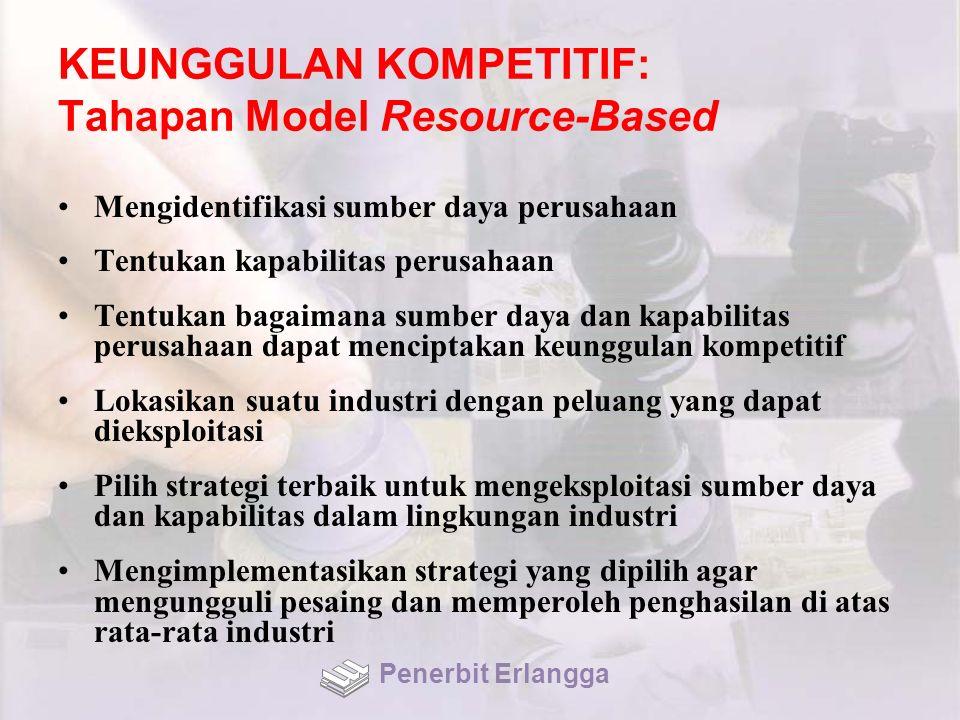 KEUNGGULAN KOMPETITIF: Tahapan Model Resource-Based Mengidentifikasi sumber daya perusahaan Tentukan kapabilitas perusahaan Tentukan bagaimana sumber
