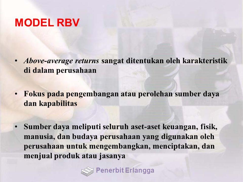 MODEL RBV Above-average returns sangat ditentukan oleh karakteristik di dalam perusahaan Fokus pada pengembangan atau perolehan sumber daya dan kapabi