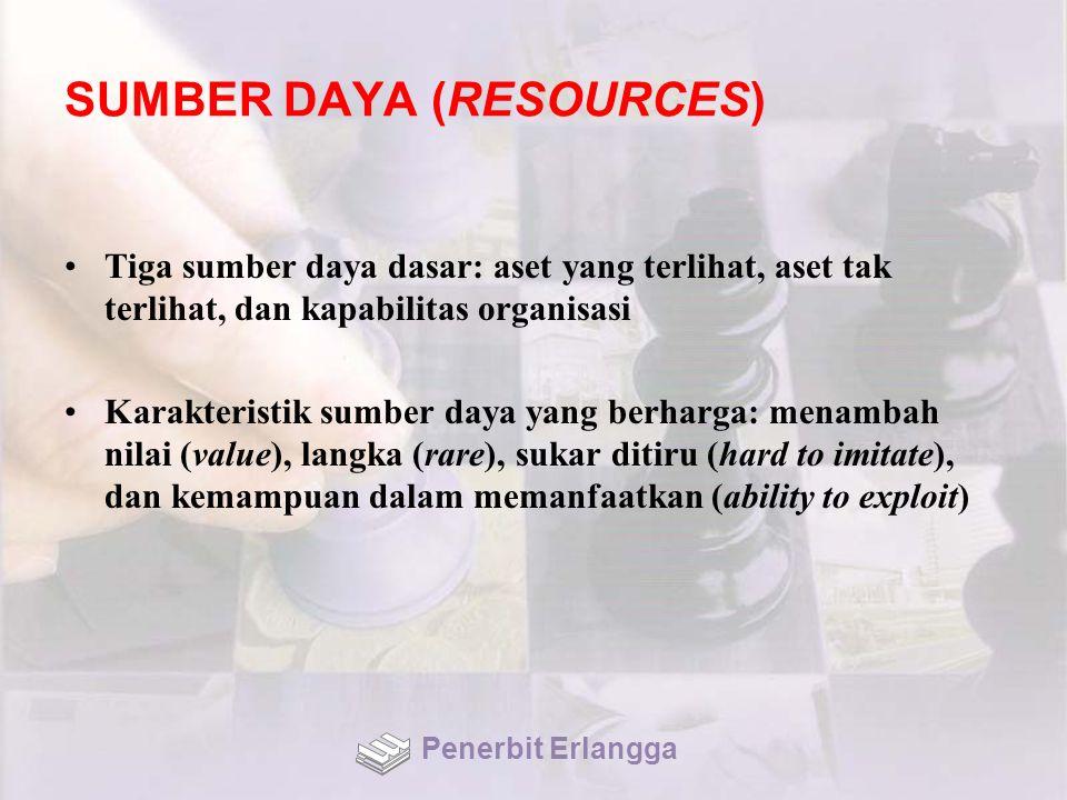 SUMBER DAYA (RESOURCES) Tiga sumber daya dasar: aset yang terlihat, aset tak terlihat, dan kapabilitas organisasi Karakteristik sumber daya yang berha