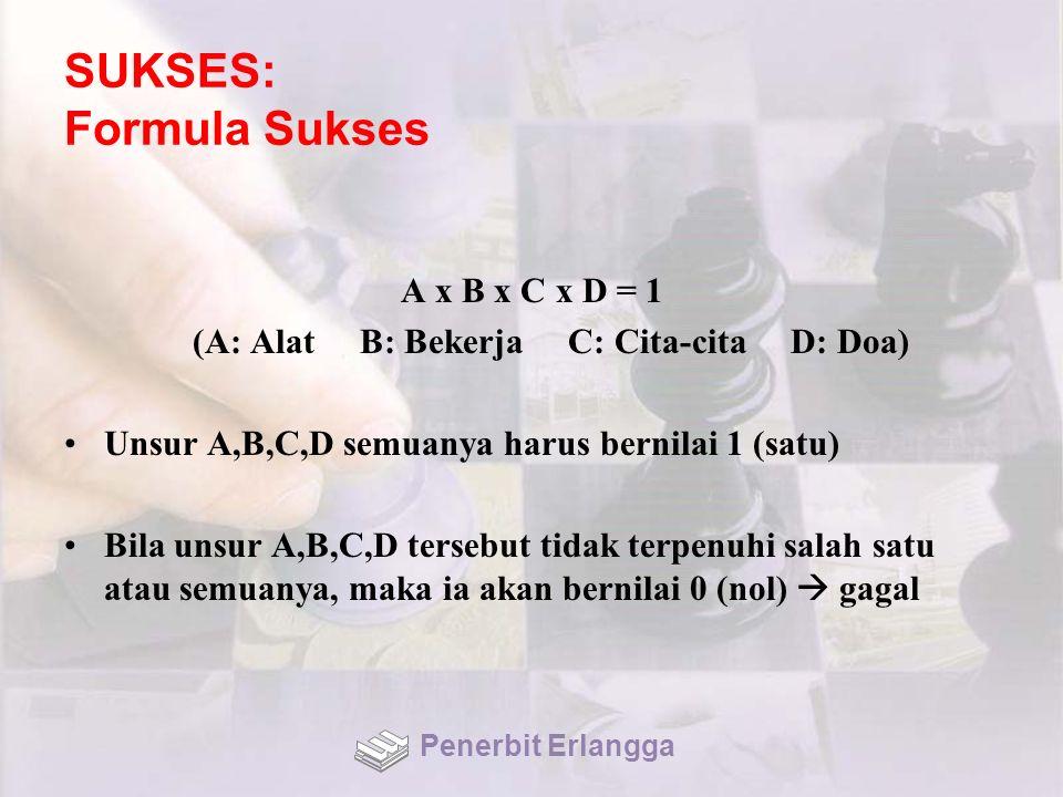 SUKSES: Formula Sukses A x B x C x D = 1 (A: Alat B: Bekerja C: Cita-cita D: Doa) Unsur A,B,C,D semuanya harus bernilai 1 (satu) Bila unsur A,B,C,D te