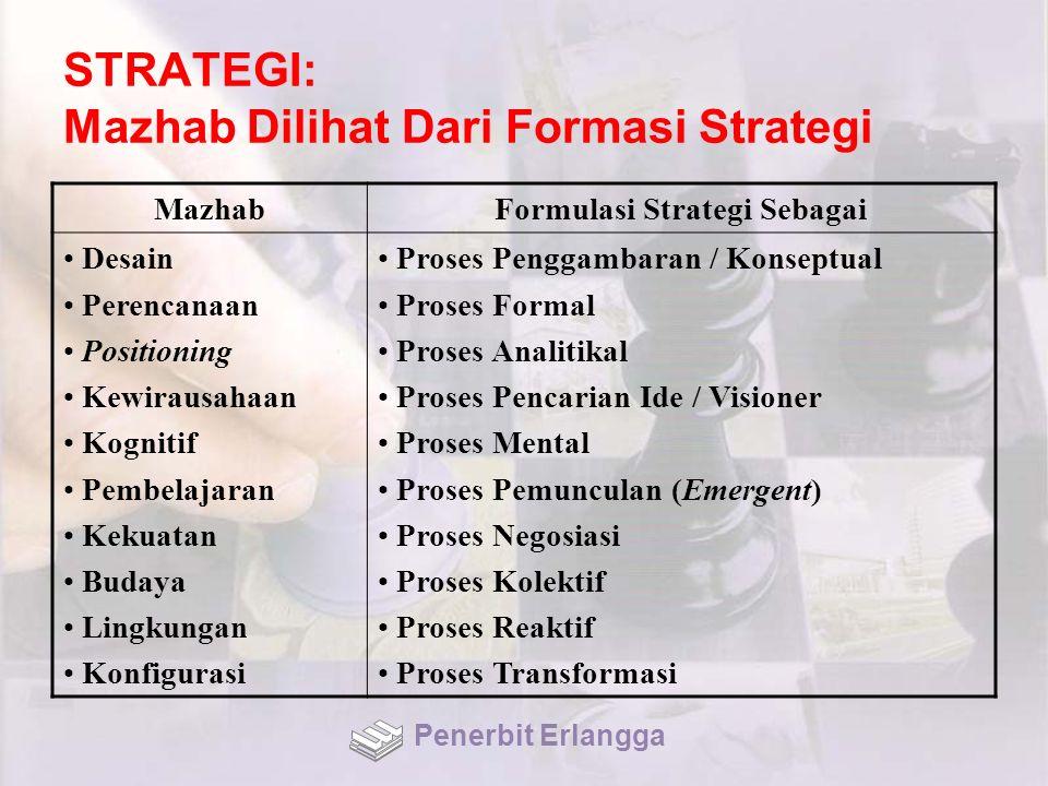 STRATEGI: Mazhab Dilihat Dari Formasi Strategi MazhabFormulasi Strategi Sebagai Desain Perencanaan Positioning Kewirausahaan Kognitif Pembelajaran Kek