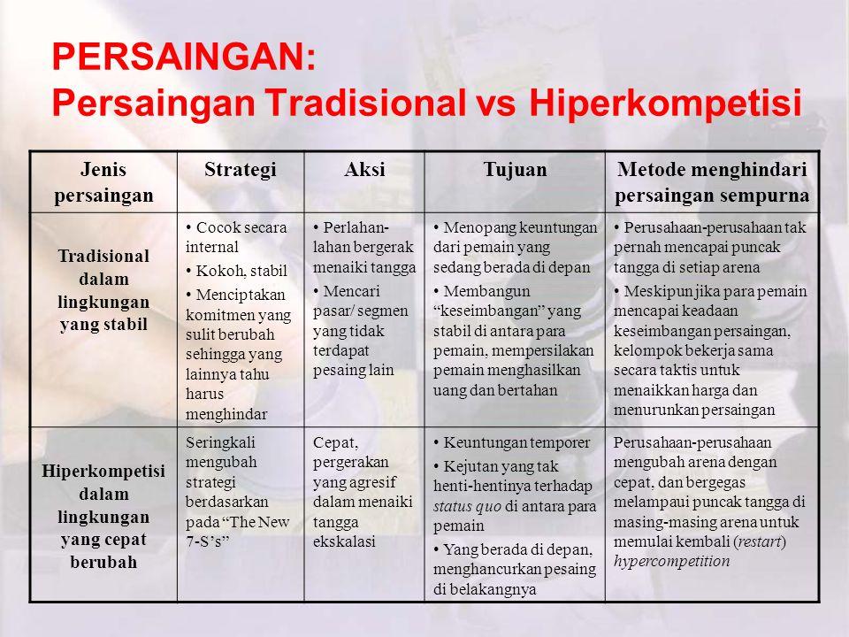 PERSAINGAN: Persaingan Tradisional vs Hiperkompetisi Jenis persaingan StrategiAksiTujuanMetode menghindari persaingan sempurna Tradisional dalam lingk