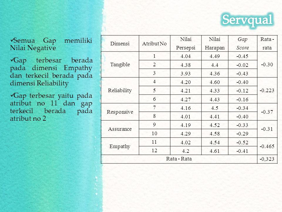 DimensiAtribut No Nilai GapRata - PersepsiHarapanScorerata Tangible 1 4.044.49-0.45 -0.30 2 4.384.4-0.02 3 3.934.36-0.43 Reliability 4 4.204.60-0.40 -0.223 5 4.214.33-0.12 6 4.274.43-0.16 Responsive 7 4.164.5-0.34 -0.37 8 4.014.41-0.40 Assurance 9 4.194.52-0.33 -0.31 10 4.294.58-0.29 Empathy 11 4.024.54-0.52 -0.465 12 4.24.61-0.41 Rata - Rata -0,323 Semua Gap memiliki Nilai Negative Gap terbesar berada pada dimensi Empathy dan terkecil berada pada dimensi Reliability Gap terbesar yaitu pada atribut no 11 dan gap terkecil berada pada atribut no 2