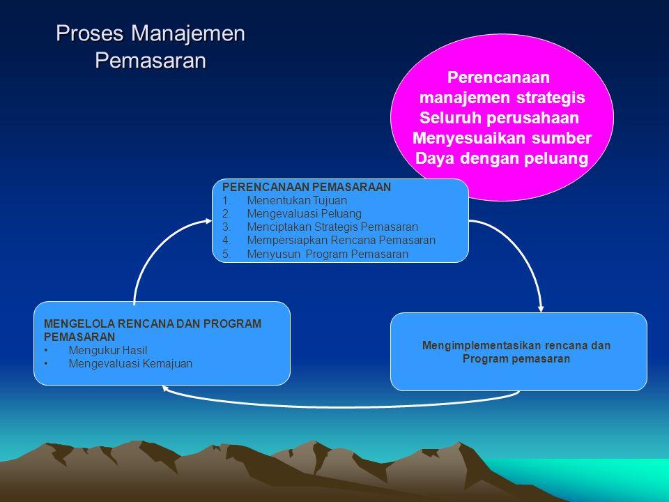 Pokok Bahasan Perencanaan strategik Matriks Portofolio BCG Matriks Anshoff Matriks Product Life cycle Marketing plan Marketing program