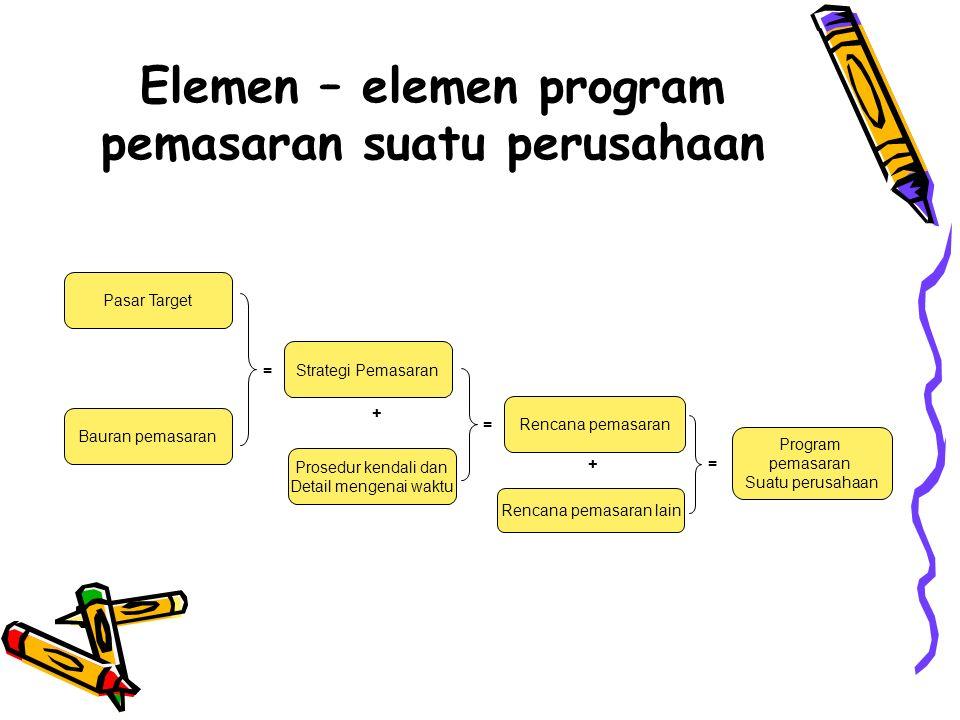 Pasar Target Bauran pemasaran = Strategi Pemasaran + Prosedur kendali dan Detail mengenai waktu Rencana pemasaran = + Rencana pemasaran lain Program pemasaran Suatu perusahaan = Elemen – elemen program pemasaran suatu perusahaan