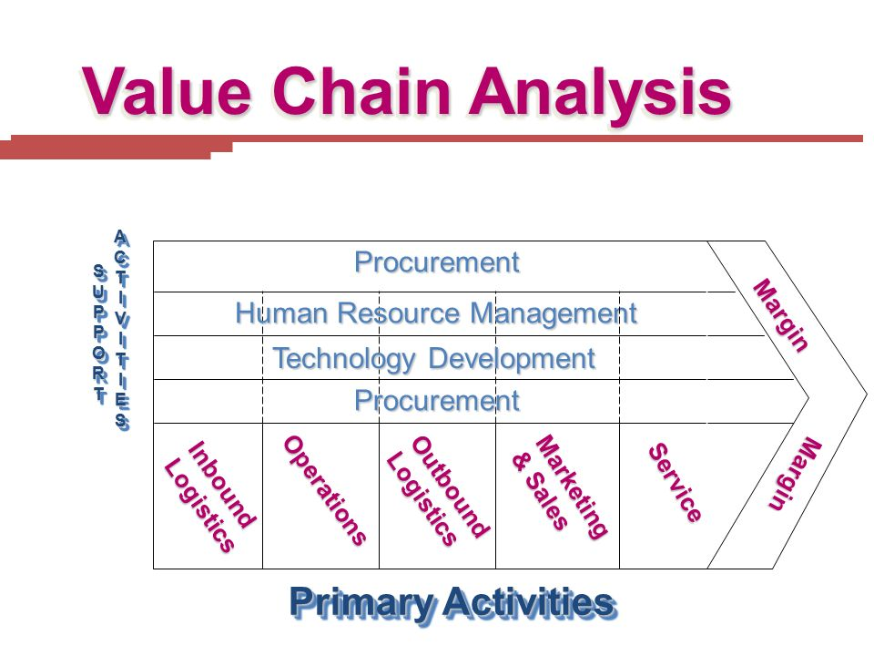 Value Chain Analysis InboundLogistics Operations OutboundLogistics Marketing & Sales Service Procurement Human Resource Management Technology Developm