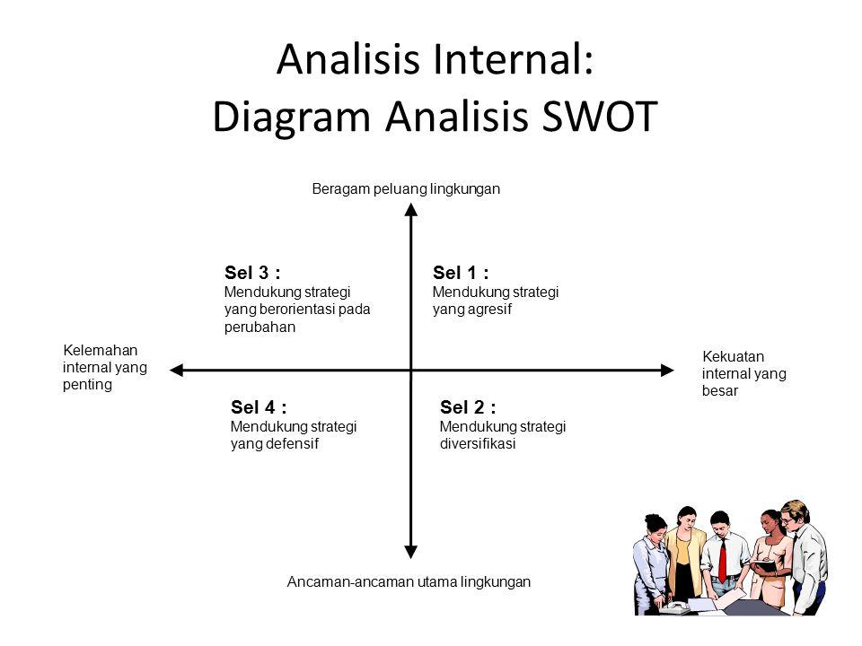 Analisis Internal: Diagram Analisis SWOT Kelemahan internal yang penting Kekuatan internal yang besar Beragam peluang lingkungan Ancaman-ancaman utama lingkungan Sel 3 : Mendukung strategi yang berorientasi pada perubahan Sel 1 : Mendukung strategi yang agresif Sel 2 : Mendukung strategi diversifikasi Sel 4 : Mendukung strategi yang defensif