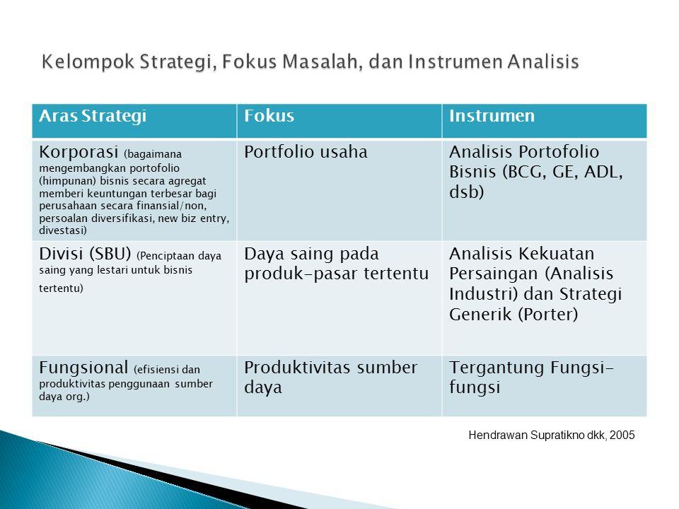 Aras StrategiFokusInstrumen Korporasi (bagaimana mengembangkan portofolio (himpunan) bisnis secara agregat memberi keuntungan terbesar bagi perusahaan secara finansial/non, persoalan diversifikasi, new biz entry, divestasi) Portfolio usahaAnalisis Portofolio Bisnis (BCG, GE, ADL, dsb) Divisi (SBU) (Penciptaan daya saing yang lestari untuk bisnis tertentu) Daya saing pada produk-pasar tertentu Analisis Kekuatan Persaingan (Analisis Industri) dan Strategi Generik (Porter) Fungsional (efisiensi dan produktivitas penggunaan sumber daya org.) Produktivitas sumber daya Tergantung Fungsi- fungsi Hendrawan Supratikno dkk, 2005