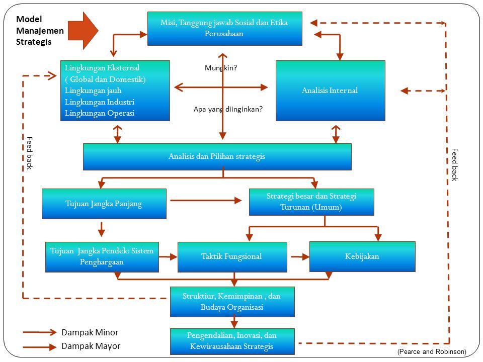Misi, Tanggung jawab Sosial dan Etika Perusahaan Lingkungan Eksternal ( Global dan Domestik) Lingkungan jauh Lingkungan Industri Lingkungan Operasi Analisis Internal Analisis dan Pilihan strategis Tujuan Jangka Panjang Strategi besar dan Strategi Turunan (Umum) Tujuan Jangka Pendek: Sistem Penghargaan Taktik Fungsional Kebijakan Struktiur, Kemimpinan, dan Budaya Organisasi Pengendalian, Inovasi, dan Kewirausahaan Strategis Model Manajemen Strategis Mungkin.