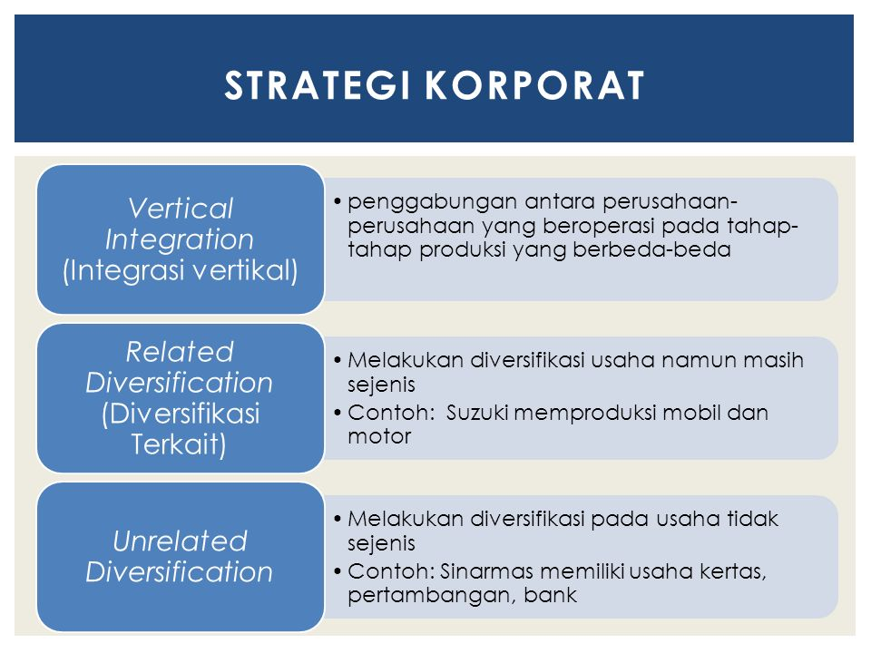 penggabungan antara perusahaan- perusahaan yang beroperasi pada tahap- tahap produksi yang berbeda-beda Vertical Integration (Integrasi vertikal) Melakukan diversifikasi usaha namun masih sejenis Contoh: Suzuki memproduksi mobil dan motor Related Diversification (Diversifikasi Terkait) Melakukan diversifikasi pada usaha tidak sejenis Contoh: Sinarmas memiliki usaha kertas, pertambangan, bank Unrelated Diversification STRATEGI KORPORAT
