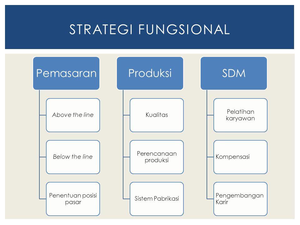 Pemasaran Above the lineBelow the line Penentuan posisi pasar Produksi Kualitas Perencanaan produksi Sistem Pabrikasi SDM Pelatihan karyawan Kompensas