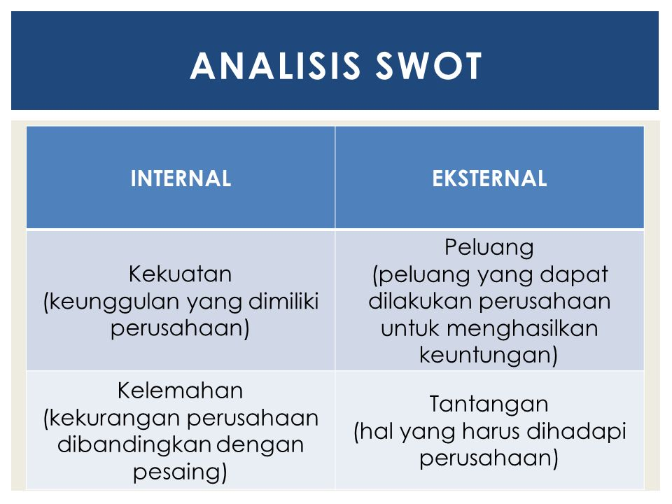 INTERNALEKSTERNAL Kekuatan (keunggulan yang dimiliki perusahaan) Peluang (peluang yang dapat dilakukan perusahaan untuk menghasilkan keuntungan) Kelemahan (kekurangan perusahaan dibandingkan dengan pesaing) Tantangan (hal yang harus dihadapi perusahaan) ANALISIS SWOT
