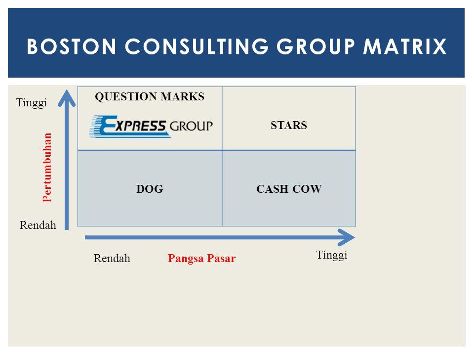 BOSTON CONSULTING GROUP MATRIX QUESTION MARKS STARS DOGCASH COW Tinggi Rendah Pertumbuhan Tinggi RendahPangsa Pasar