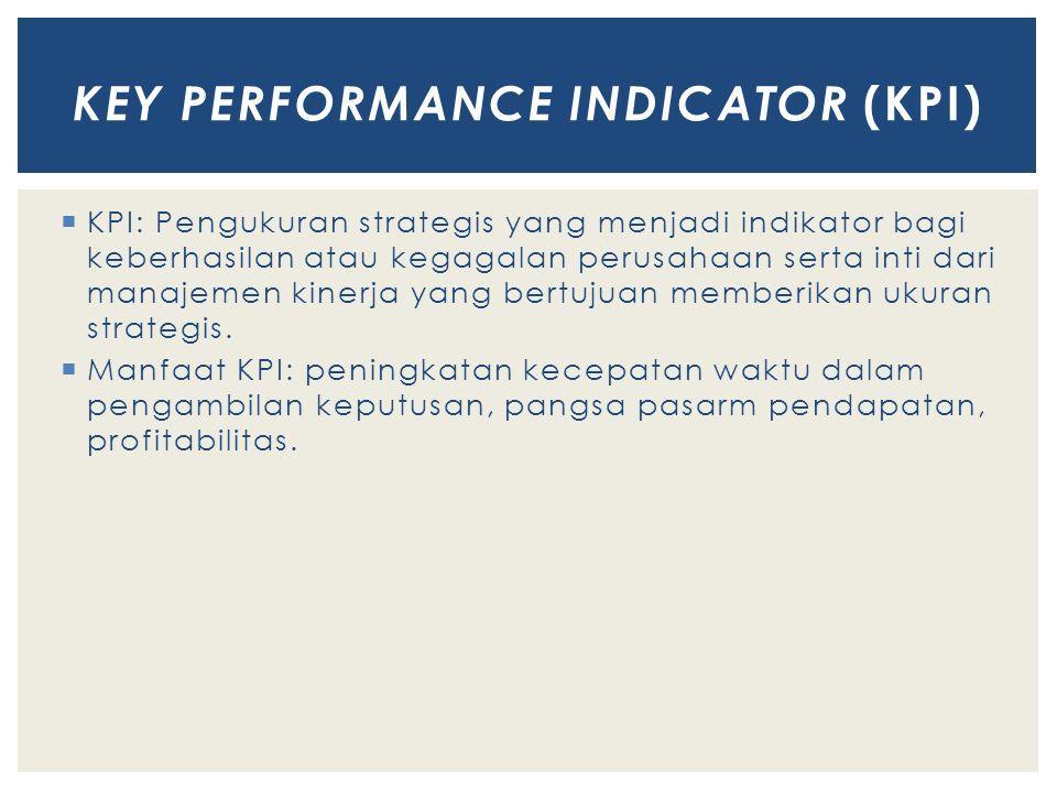  KPI: Pengukuran strategis yang menjadi indikator bagi keberhasilan atau kegagalan perusahaan serta inti dari manajemen kinerja yang bertujuan member