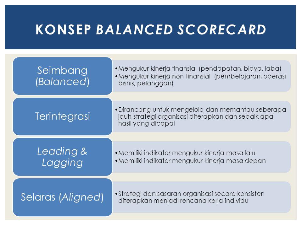 Mengukur kinerja finansial (pendapatan, biaya, laba) Mengukur kinerja non finansial (pembelajaran, operasi bisnis, pelanggan) Seimbang (Balanced) Dirancang untuk mengelola dan memantau seberapa jauh strategi organisasi diterapkan dan sebaik apa hasil yang dicapai Terintegrasi Memiliki indikator mengukur kinerja masa lalu Memiliki indikator mengukur kinerja masa depan Leading & Lagging Strategi dan sasaran organisasi secara konsisten diterapkan menjadi rencana kerja individu Selaras (Aligned) KONSEP BALANCED SCORECARD
