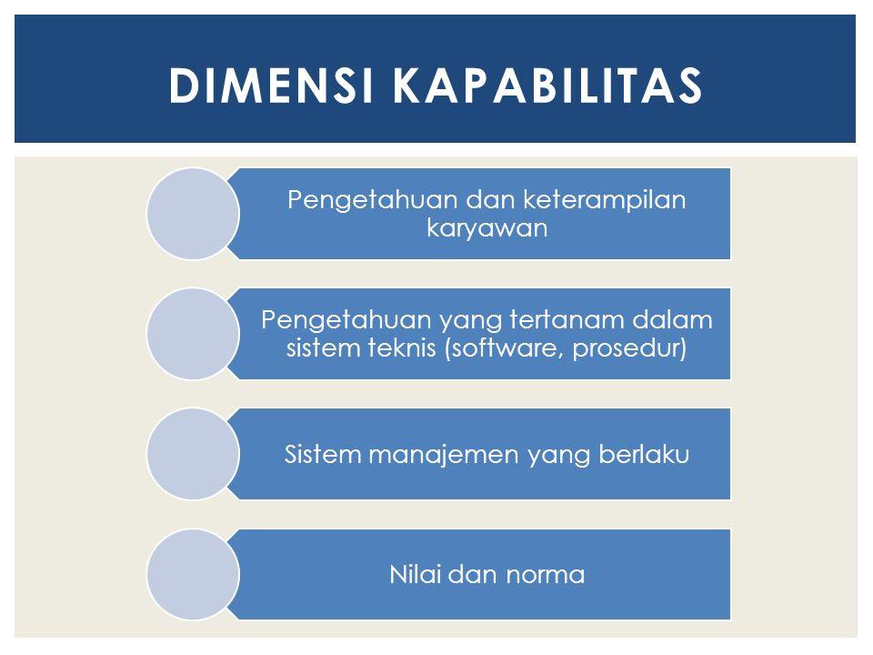 Pengetahuan dan keterampilan karyawan Pengetahuan yang tertanam dalam sistem teknis (software, prosedur) Sistem manajemen yang berlaku Nilai dan norma DIMENSI KAPABILITAS