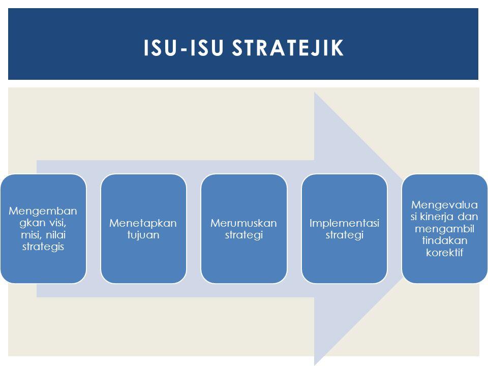 Mengemban gkan visi, misi, nilai strategis Menetapkan tujuan Merumuskan strategi Implementasi strategi Mengevalua si kinerja dan mengambil tindakan ko