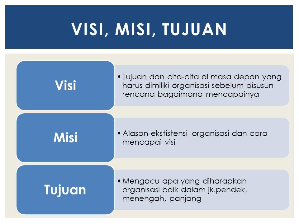 Tujuan dan cita-cita di masa depan yang harus dimiliki organisasi sebelum disusun rencana bagaimana mencapainya Visi Alasan ekstistensi organisasi dan cara mencapai visi Misi Mengacu apa yang diharapkan organisasi baik dalam jk.pendek, menengah, panjang Tujuan VISI, MISI, TUJUAN