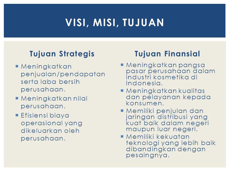 Tujuan Strategis  Meningkatkan penjualan/pendapatan serta laba bersih perusahaan.  Meningkatkan nilai perusahaan.  Efisiensi biaya operasional yang