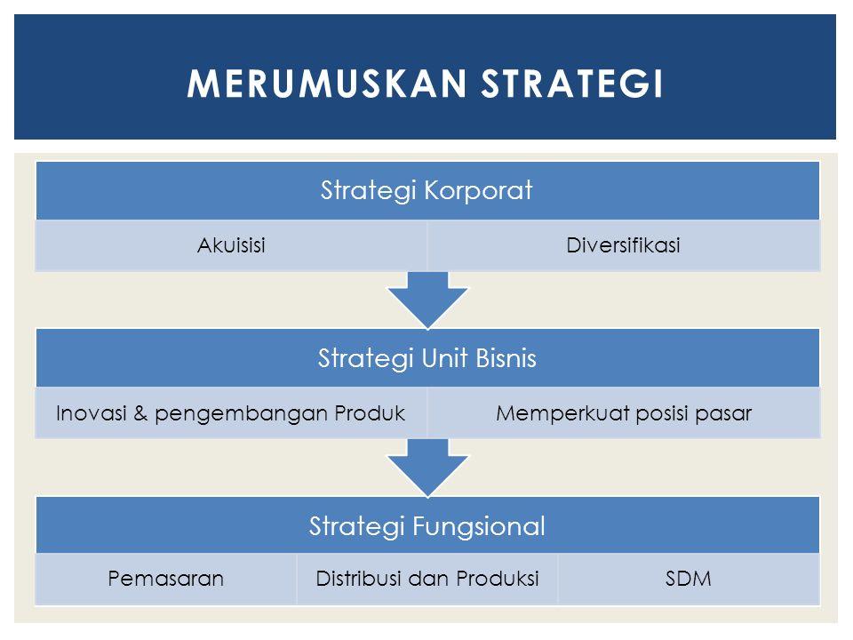 Strategi Fungsional PemasaranDistribusi dan ProduksiSDM Strategi Unit Bisnis Inovasi & pengembangan ProdukMemperkuat posisi pasar Strategi Korporat AkuisisiDiversifikasi MERUMUSKAN STRATEGI
