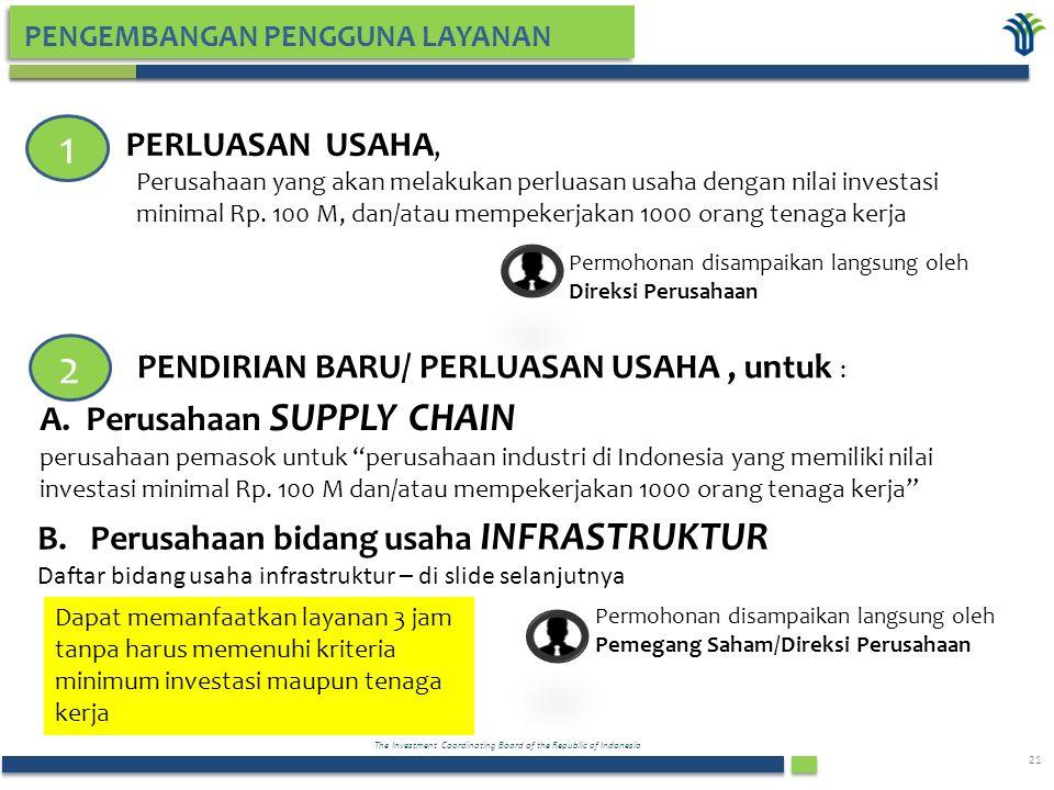The Investment Coordinating Board of the Republic of Indonesia 21 PENGEMBANGAN PENGGUNA LAYANAN 1 2 Perusahaan yang akan melakukan perluasan usaha dengan nilai investasi minimal Rp.