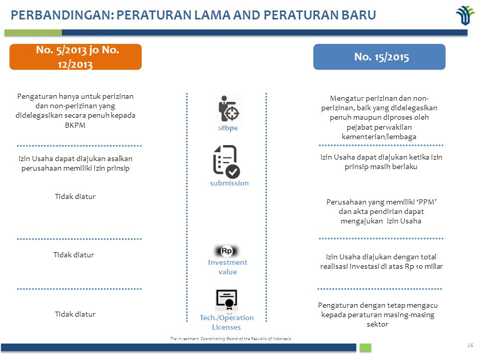 The Investment Coordinating Board of the Republic of Indonesia 26 PERBANDINGAN: PERATURAN LAMA AND PERATURAN BARU No.