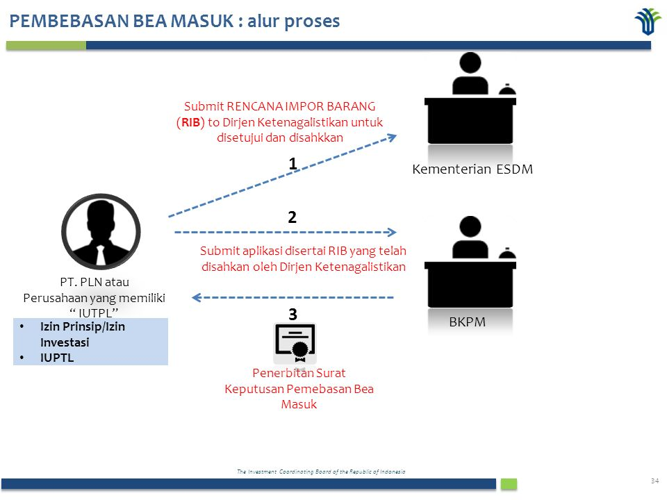 The Investment Coordinating Board of the Republic of Indonesia 34 PEMBEBASAN BEA MASUK : alur proses PT.