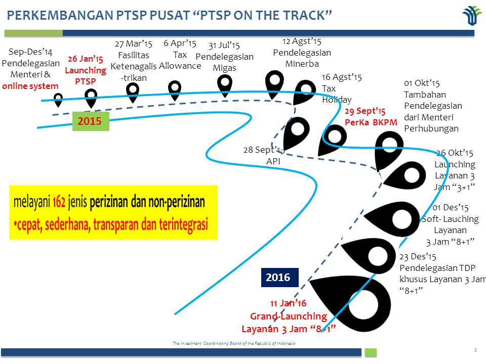 The Investment Coordinating Board of the Republic of Indonesia 5 PERKEMBANGAN PTSP PUSAT PTSP ON THE TRACK Sep-Des'14 Pendelegasian Menteri & online system 26 Jan'15 Launching PTSP 29 Sept'15 PerKa BKPM 01 Okt'15 Tambahan Pendelegasian dari Menteri Perhubungan 26 Okt'15 Launching Layanan 3 Jam 3+1 01 Des'15 Soft- Lauching Layanan 3 Jam 8+1 31 Jul'15 Pendelegasian Migas 16 Agst'15 Tax Holiday 23 Des'15 Pendelegasian TDP khusus Layanan 3 Jam 8+1 12 Agst'15 Pendelegasian Minerba 28 Sept'15 API 27 Mar'15 Fasilitas Ketenagalis -trikan 6 Apr'15 Tax Allowance 11 Jan'16 Grand-Launching Layanan 3 Jam 8+1 2015 2016