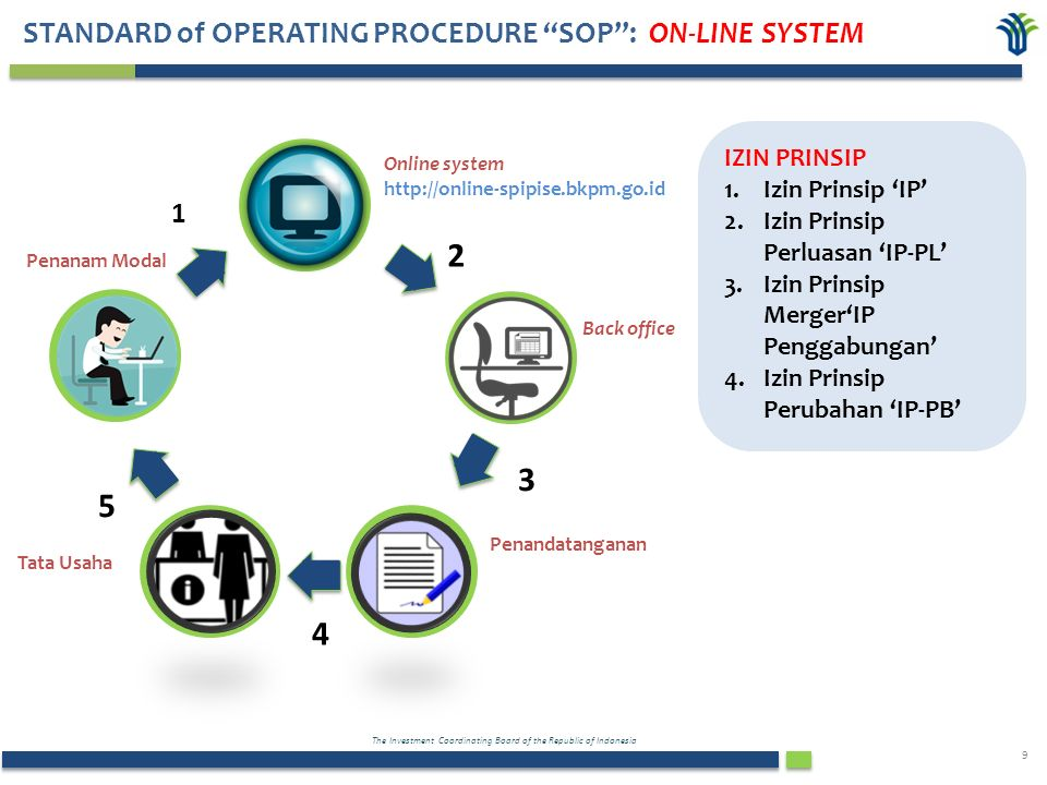 The Investment Coordinating Board of the Republic of Indonesia 9 Penanam Modal Online system http://online-spipise.bkpm.go.id Back office Penandatanganan Tata Usaha 1 2 3 4 5 IZIN PRINSIP 1.Izin Prinsip 'IP' 2.Izin Prinsip Perluasan 'IP-PL' 3.Izin Prinsip Merger'IP Penggabungan' 4.Izin Prinsip Perubahan 'IP-PB' STANDARD of OPERATING PROCEDURE SOP : ON-LINE SYSTEM