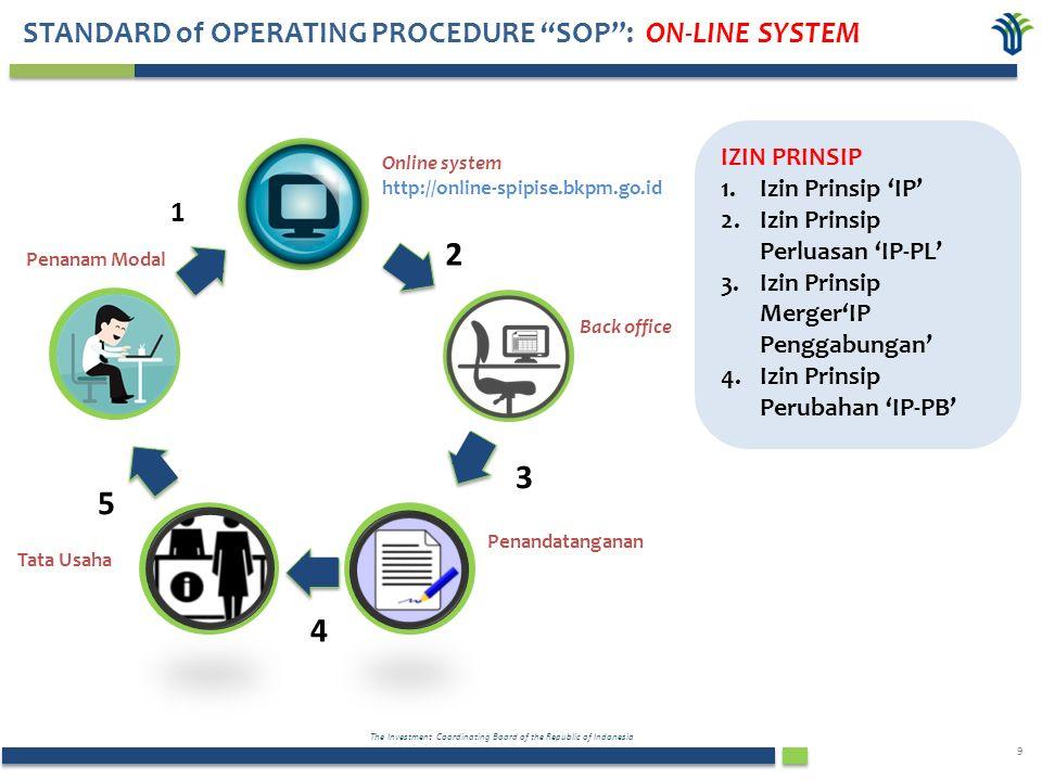 The Investment Coordinating Board of the Republic of Indonesia 10 Penanam Modal Online system http://online-spipise.bkpm.go.id Back office Penandatanganan Tata Usaha 1 2 3 4 5 Pengajuan Online: 1.Izin Usaha 'IU' 2.Izin Usaha Perluasan 'IU-PL' 3.Izin Usaha untuk Merger 'IU Penggabungan' 4.Izin Usaha Perubahan 'IU-PB' 5.Kantor Perwakilan 'KPPA' dan 'KP3A' IZIN USAHA STANDARD of OPERATING PROCEDURE SOP : ON-LINE SYSTEM