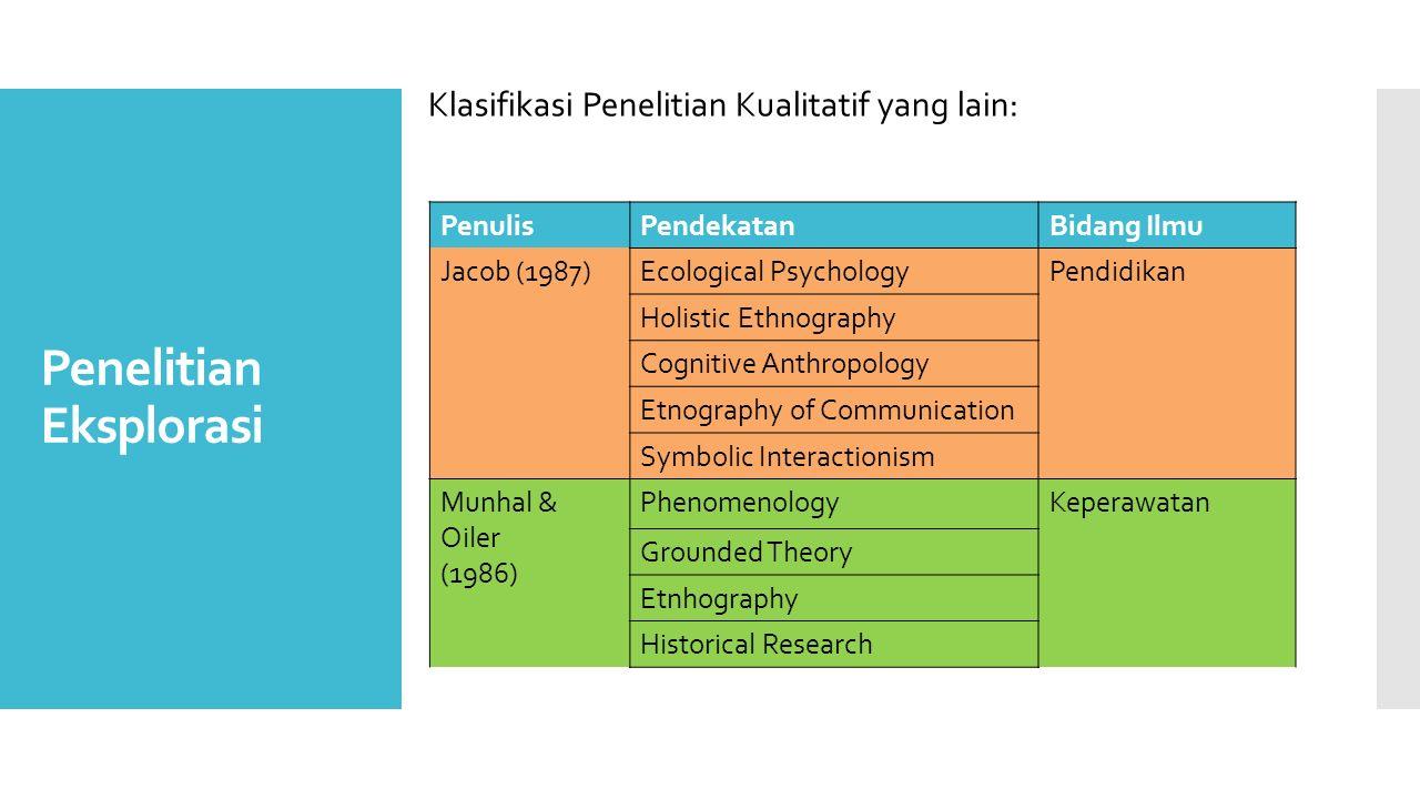Penelitian Eksplorasi PenulisPendekatanBidang Ilmu Jacob (1987)Ecological PsychologyPendidikan Holistic Ethnography Cognitive Anthropology Etnography
