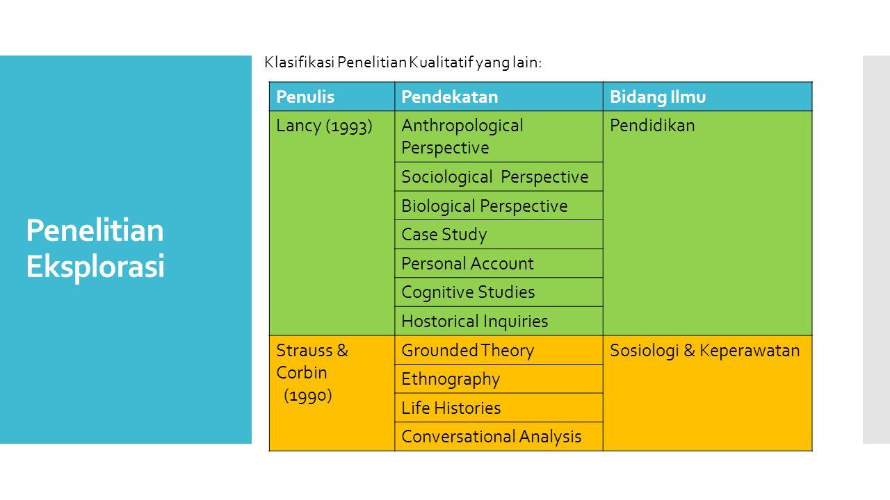 Penelitian Eksplorasi PenulisPendekatanBidang Ilmu Lancy (1993)Anthropological Perspective Pendidikan Sociological Perspective Biological Perspective