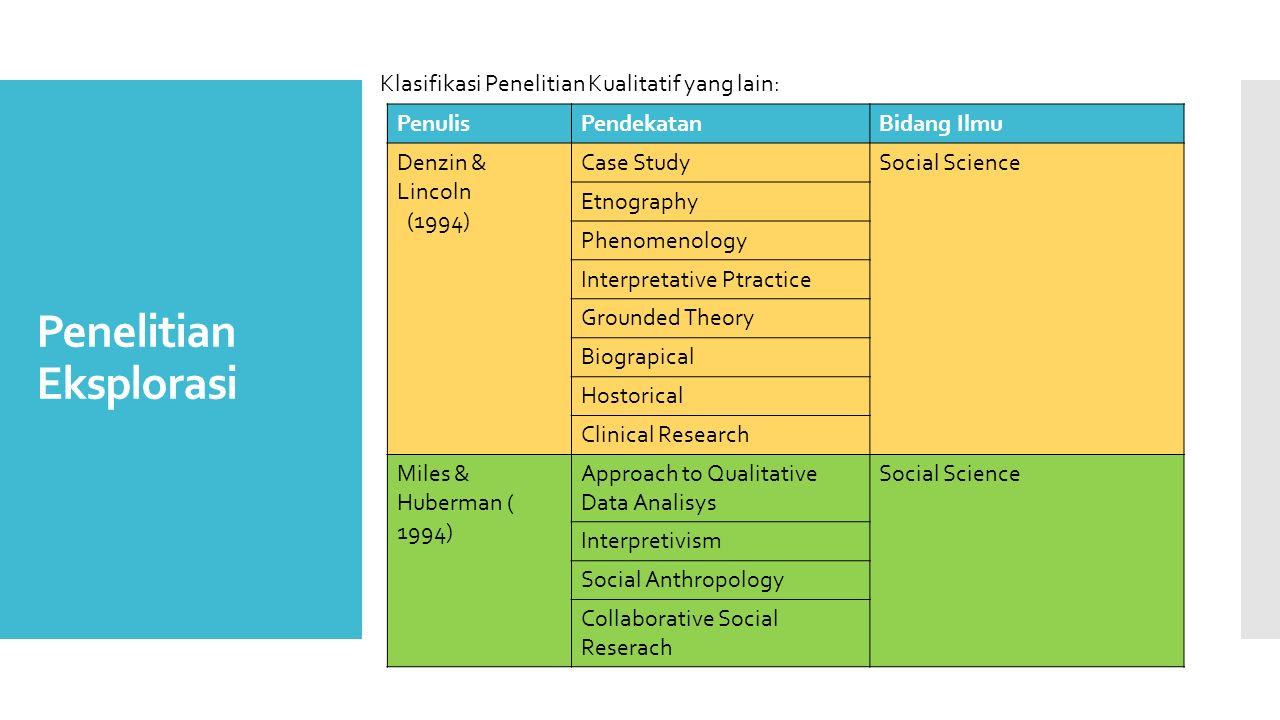 Penelitian Eksplorasi PenulisPendekatanBidang Ilmu Denzin & Lincoln (1994) Case StudySocial Science Etnography Phenomenology Interpretative Ptractice