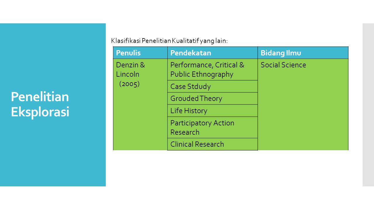 Penelitian Eksplorasi PenulisPendekatanBidang Ilmu Denzin & Lincoln (2005) Performance, Critical & Public Ethnography Social Science Case Stdudy Groud
