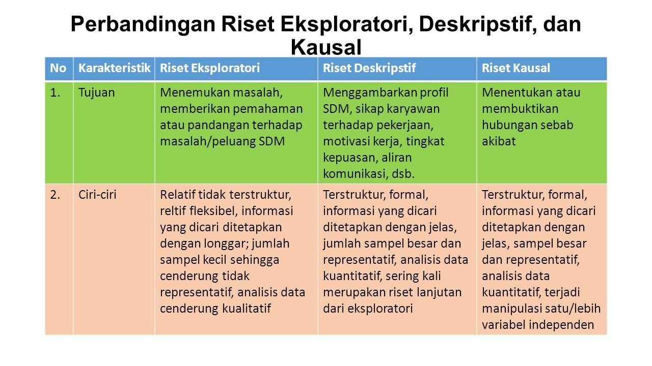 Perbandingan Riset Eksploratori, Deskripstif, dan Kausal NoKarakteristikRiset EksploratoriRiset DeskripstifRiset Kausal 1.TujuanMenemukan masalah, mem