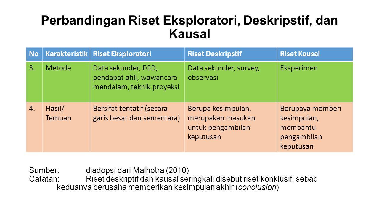Perbandingan Riset Eksploratori, Deskripstif, dan Kausal NoKarakteristikRiset EksploratoriRiset DeskripstifRiset Kausal 3.MetodeData sekunder, FGD, pe