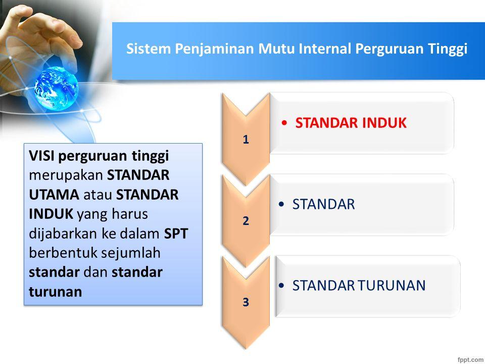 SPT SNPT Ditetapkan oleh Menteri atas usul BSNPT SNPT Ditetapkan oleh Menteri atas usul BSNPT SPT Ditetetapkan oleh setiap perguruan tinggi SPT Ditete