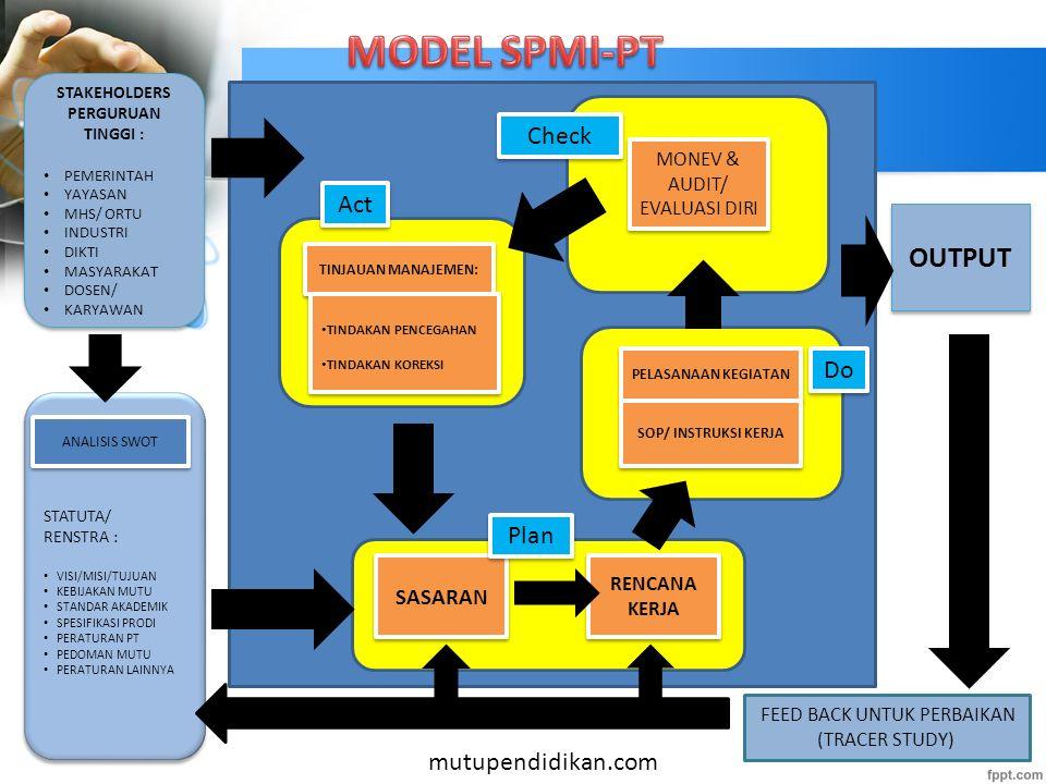 Sistem Penjaminan Mutu Internal Perguruan Tinggi VISI perguruan tinggi merupakan STANDAR UTAMA atau STANDAR INDUK yang harus dijabarkan ke dalam SPT b