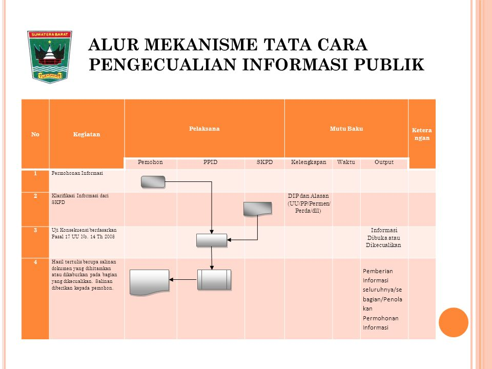 ALUR MEKANISME TATA CARA PENGECUALIAN INFORMASI PUBLIK NoKegiatan PelaksanaMutu Baku Ketera ngan PemohonPPIDSKPDKelengkapanWaktuOutput 1 Permohonan Informasi 2 Klarifikasi Informasi dari SKPD DIP dan Alasan (UU/PP/Permen/ Perda/dll) 3 Uji Konsekuensi berdasarkan Pasal 17 UU No.
