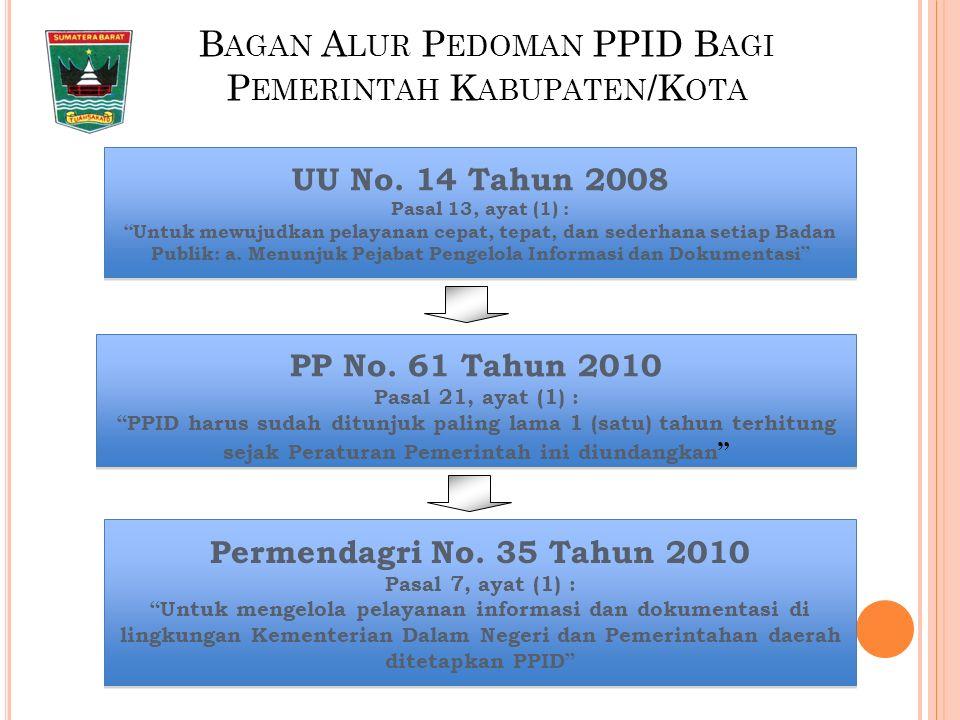 B AGAN A LUR P EDOMAN PPID B AGI P EMERINTAH K ABUPATEN /K OTA UU No.