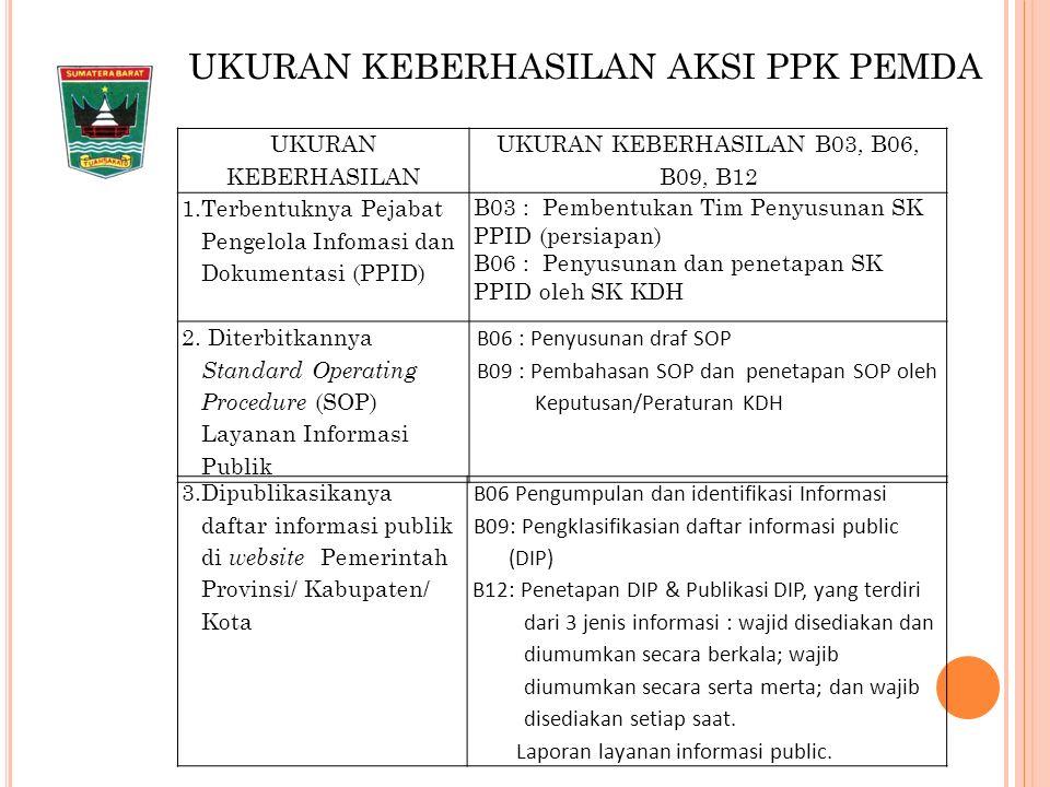 Pengarah PPID merupakan penentu dalam pengambilan kebijakan apabila muncul masalah dalam pengelolaan dan pelayanan informasi dan dokumentasi, termasuk dalam hal menentukan klasifikasi informasi.