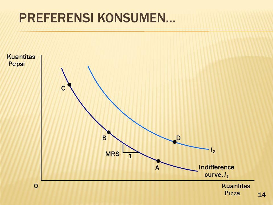 PREFERENSI KONSUMEN... Kuantitas Pizza Kuantitas Pepsi 0 C B A D Indifference curve, I 1 I2I2 1 MRS 14
