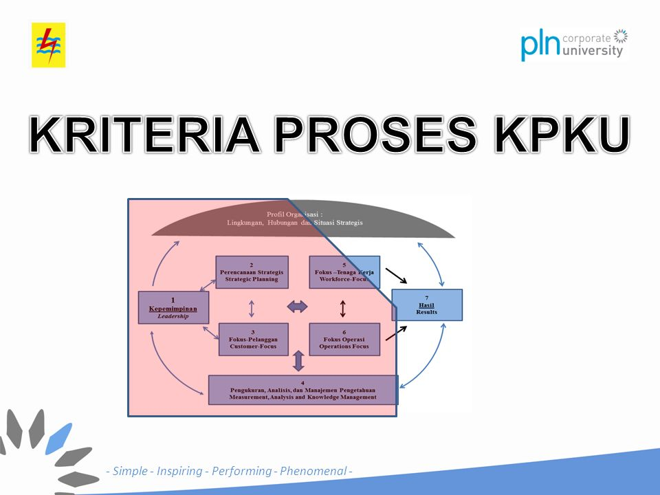Kriteria Proses KPKU 1.Kepemimpinan 2.Perencanaan Strategis 3.Fokus Pelanggan 4.Pengukuran, Analisis dan Manajemen Pengetahuan 5.Fokus Tenaga Kerja 6.Fokus Operasi